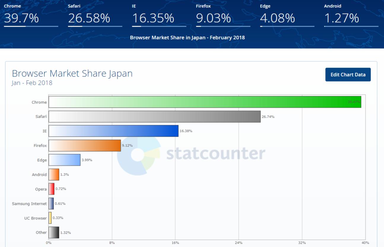 日本のブラウザ使用率